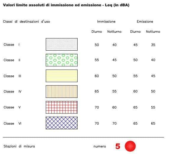 Hattusas SRL - paesaggio ed ecologia - piani di zonizzazione acustica - piano acustico