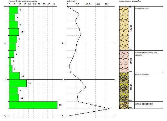 Hattusas SRL - Servizi Geologici e Ambientali - Indagini Geotecniche - stratigrafia