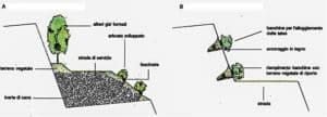 Hattusas - Ca' Bianca - Parzanica - Bergamo - Concessione mineraria - interventi di mitigazione