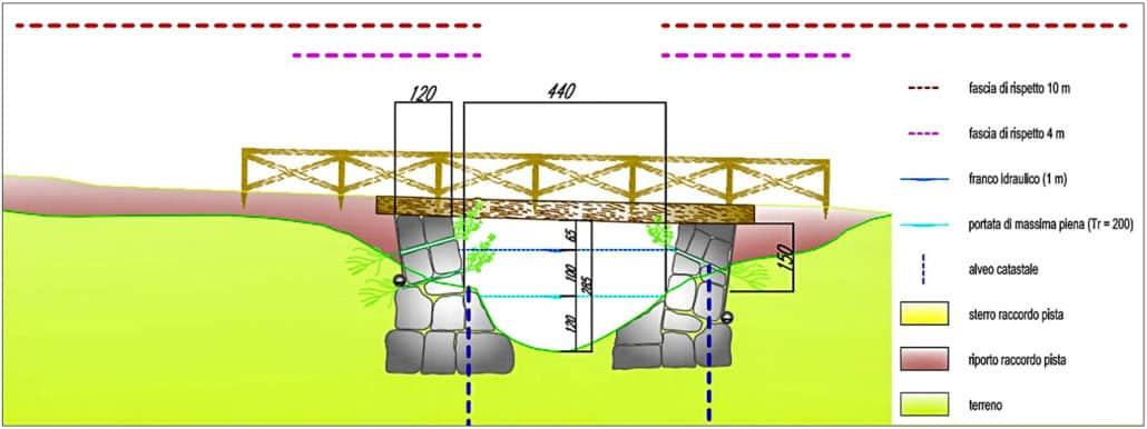 Hattusas - Piano Naturalistco - Foppolo - Piste da sci - progettazione attraversamenti idraulici