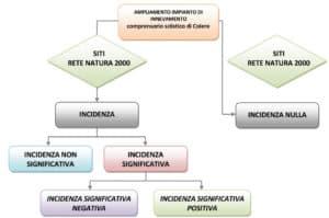 Hattusas - Valutazione di Incidenza Ambientale - VIC - Piste da sci - diagramma di flusso