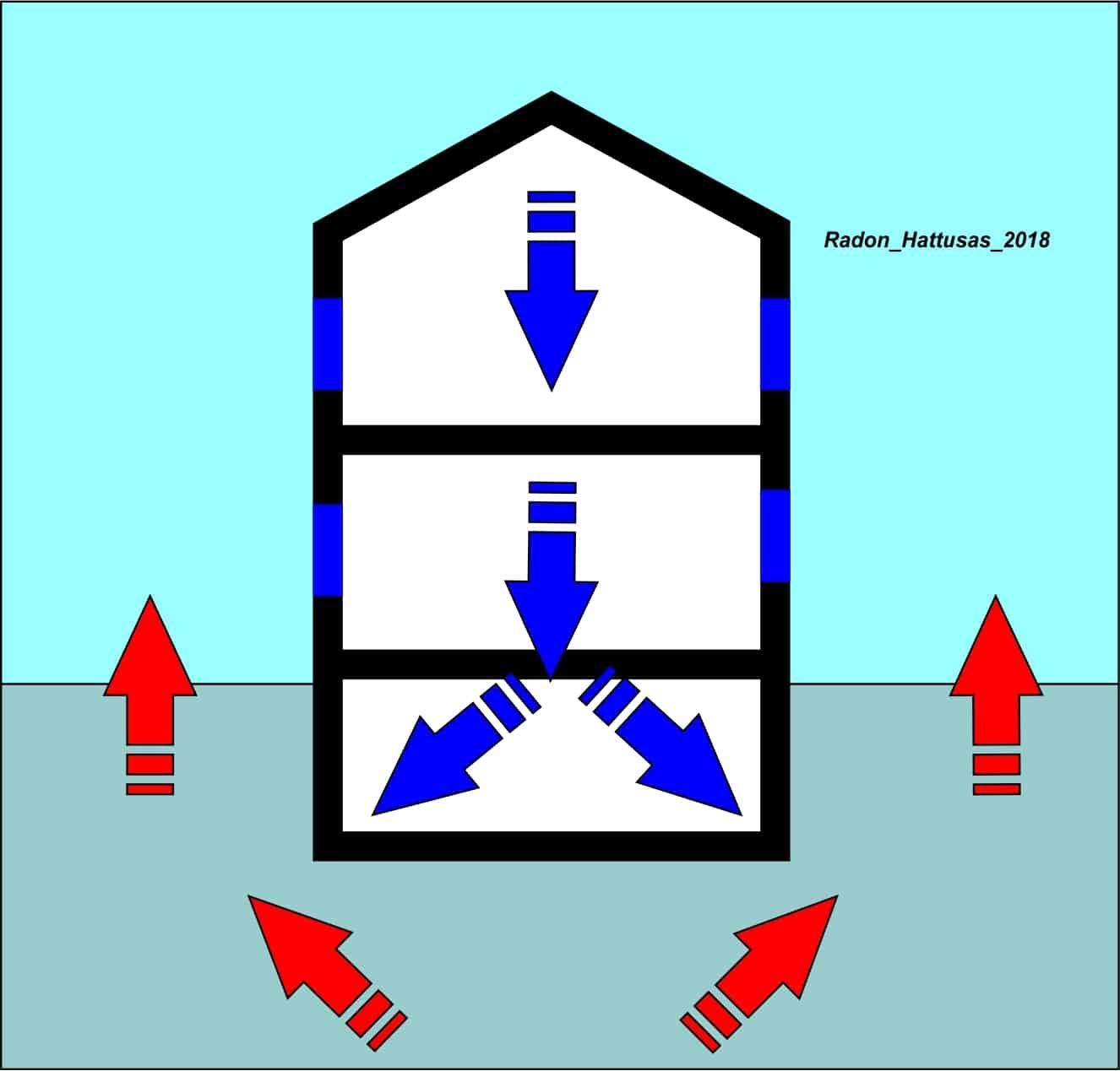 Hattusas - Radon - Tecniche di Bonifica e Risanamento - Messa in sovrapressione dell'edificio