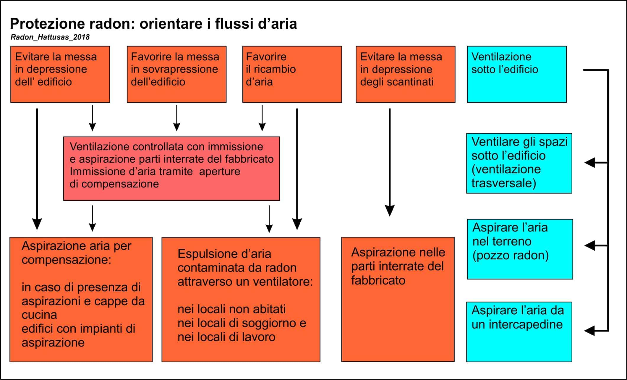 Hattusas - Radon - Tecniche di Risanamento e Bonifica - orientare i flussi d'aria