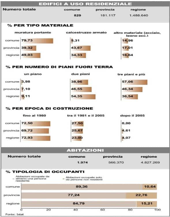 Valutazione Ambientale Strategica della variante 1 al PGT di Cene – elaborazioni in ambito VAS