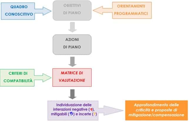 Valutazione Ambientale Strategica della variante 1 al PGT di Cene – schema logico del processo valutativo